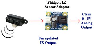 Phidget IR Distance Adaptor