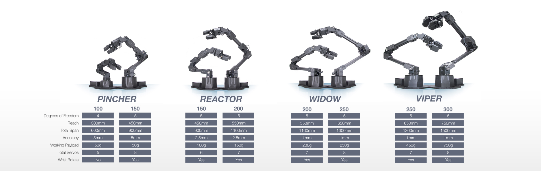 Interbotix X-Series Robot Arms
